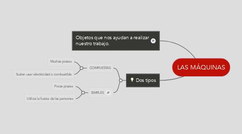 Mind Map: LAS MÁQUINAS