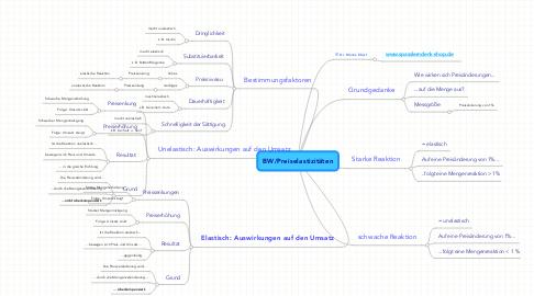 Mind Map: BW/Preiselastizitäten