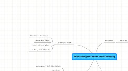 Mind Map: BW/nachfrageorientierte Preisfestsetzung