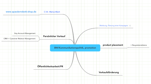 Mind Map: BW/Kommunikationspolitik, promotion