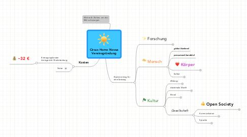 Mind Map: Circus Homo Novus Vereinsgründung