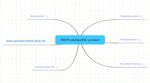 Mind Map: BW/Produktpolitik, product