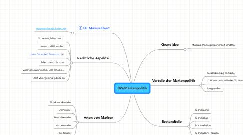 Mind Map: BW/Markenpolitik