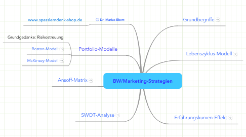 Mind Map: BW/Marketing-Strategien