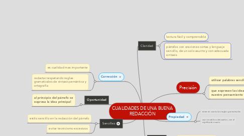Mind Map: CUALIDADES DE UNA BUENA REDACCIÓN