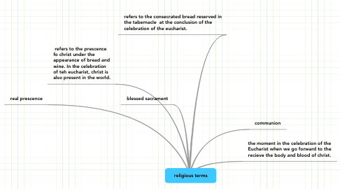 Mind Map: religious terms