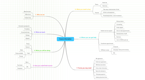 Mind Map: Course Information