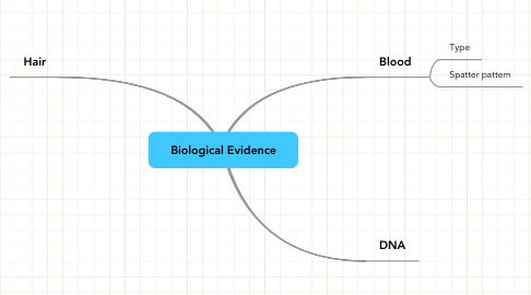 Mind Map: Biological Evidence