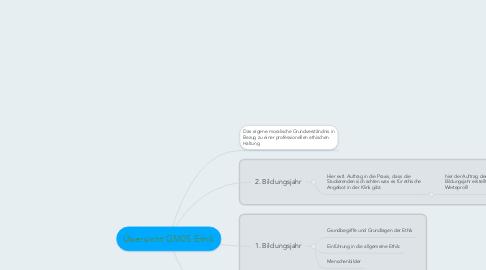 Mind Map: Übersicht GM05 Ethik
