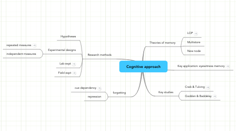 Mind Map: Cognitive approach