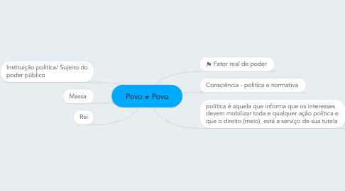 Mind Map: Povo ≠ Povo