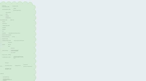 Mind Map: SOCIALE ONGELIJKHEID BINNEN HET ONDERWIJS