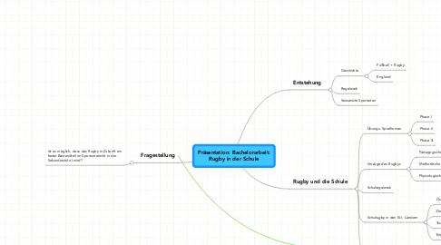 Mind Map: Präsentation: Bachelorarbeit: Rugby in der Schule