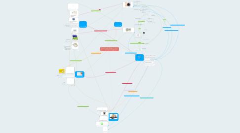 Mind Map: Digital Citizenship:  Through use of apps on the IPAD, students will identify appropriate use of digital technology