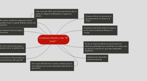 """Mind Map: Contexto histórico de """"El túnel""""."""