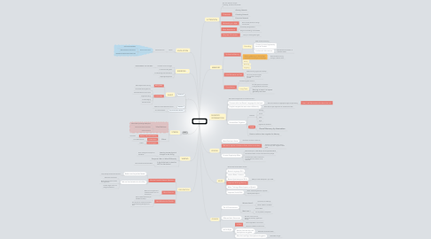 Mind Map: The Brain