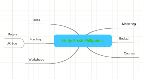 Mind Map: Study Fresh Philippines