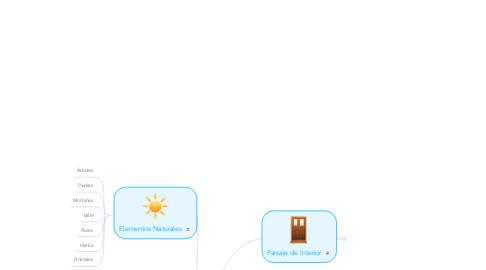 Mind Map: Los Paisajes de Hansel y Gretel