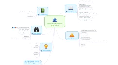 Mind Map: Ehrenamt und technische Unterstützung