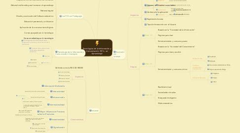 Mind Map: Tecnologías de la Información y Comunicación -TIC's- en Aprendizaje