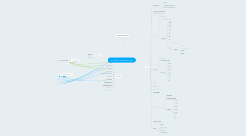Mind Map: Novo Siafi - Documento Hábil