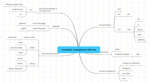 Mind Map: translation management skill tree