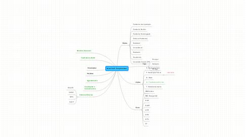 Mind Map: Novo Siafi - Compromissos