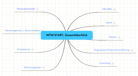 Mind Map: WFW/START, Gesamtüberblick
