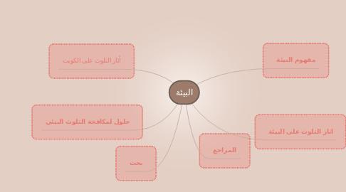 Mind Map: البيئة