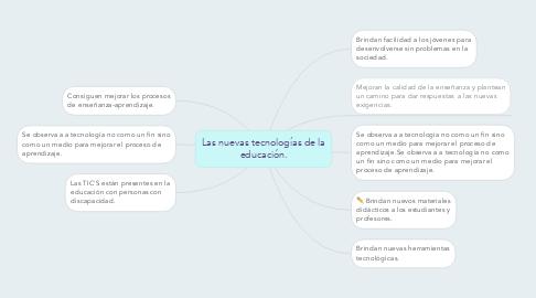Mind Map: Las nuevas tecnologías de la educación.