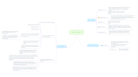 Mind Map: How to research