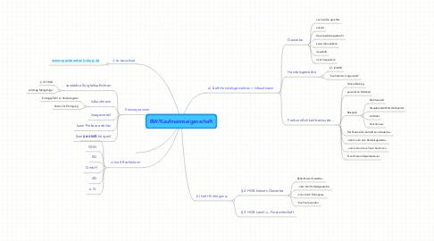 Mind Map: BW/Kaufmannseigenschaft