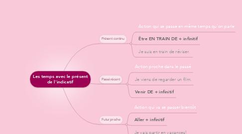 Mind Map: Les temps avec le présent de l'indicatif