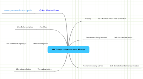 Mind Map: PFK/Moderationstechnik, Phasen