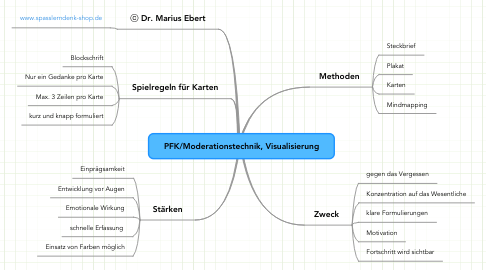 Mind Map: PFK/Moderationstechnik, Visualisierung