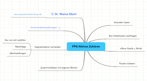Mind Map: PFK/Aktives Zuhören