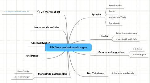 Mind Map: PFK/Kommunikationsstörungen