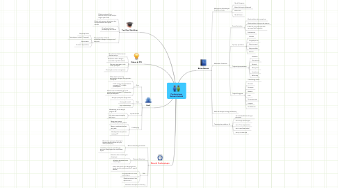 Mind Map: Pendampingan Berbasis Sekolah