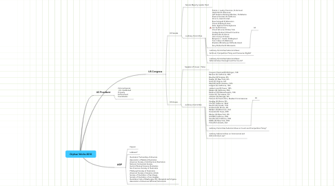 Mind Map: Orphan Works 2010