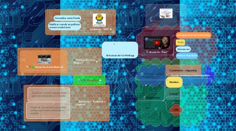 Mind Map: Estructura de los Weblogs