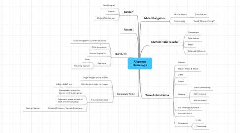 Mind Map: APgreens Homepage