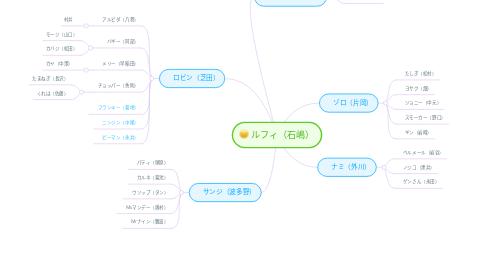 Mind Map: ルフィ(石嶋)