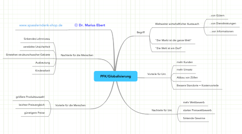 Mind Map: PFK/Globalisierung