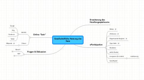 Mind Map: Gesellschaftliche Nutzung desNetz