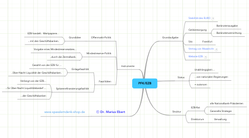 Mind Map: PFK/EZB