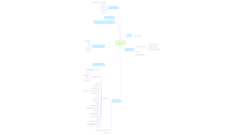 Mind Map: X:Drev