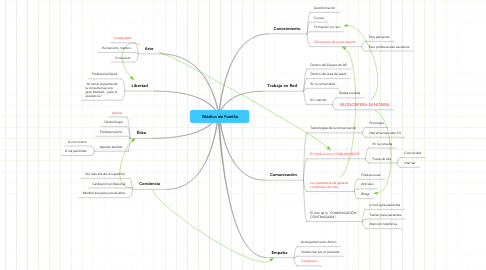 Mind Map: Médico de Familia.