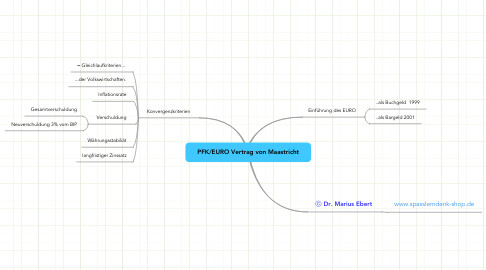 Mind Map: PFK/EURO Vertrag von Maastricht