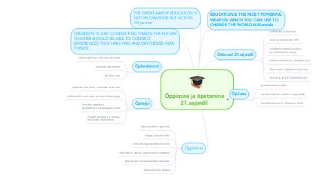 Mind Map: Õppimine ja õpetamine 21.sajandil