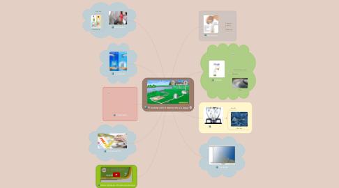 Mind Map: Processos de tratamento da água